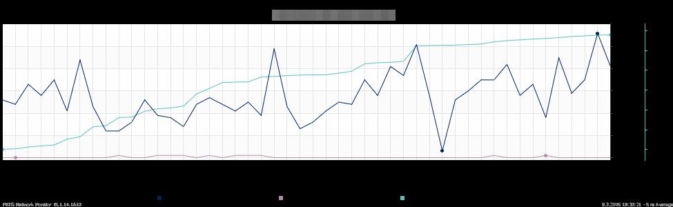 prtg_chart